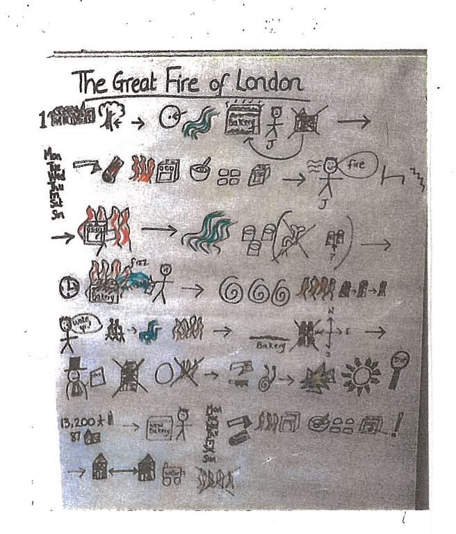 KS1 History Story Map Great Fire of London