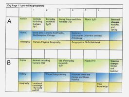 KS1 Science History Geography Rolling Programme 2