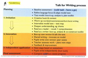Talk for Writing process
